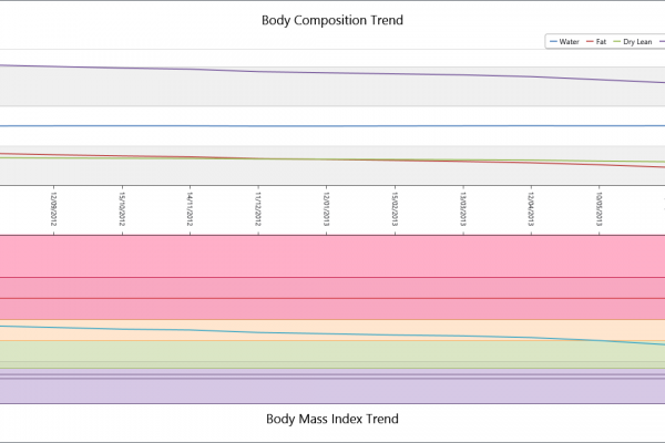 Body Composition Trend only